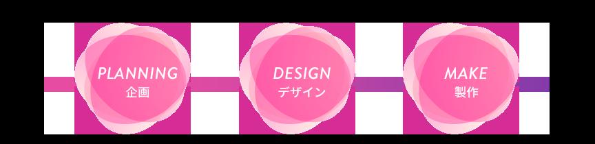 PLANNING→DESIGN→MAKE