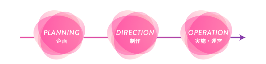 PLANNING→DIRECTION→OPERATION